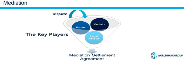 Mediation of Construction Disputes: The Role of the Legal advisor
